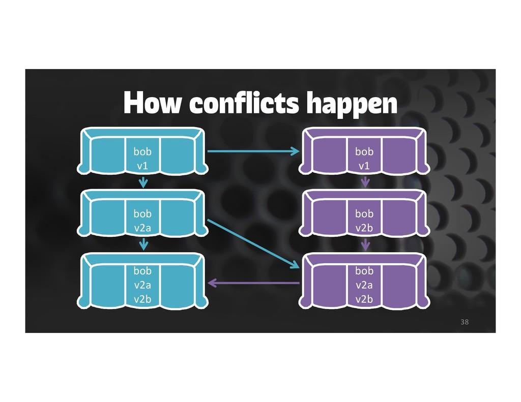 How conflicts happen 38 bob v1 bob v1 bob v1 bo...