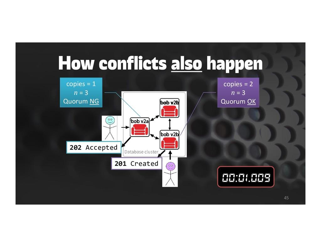 How conflicts also happen 45 bob v2a bob bob bo...