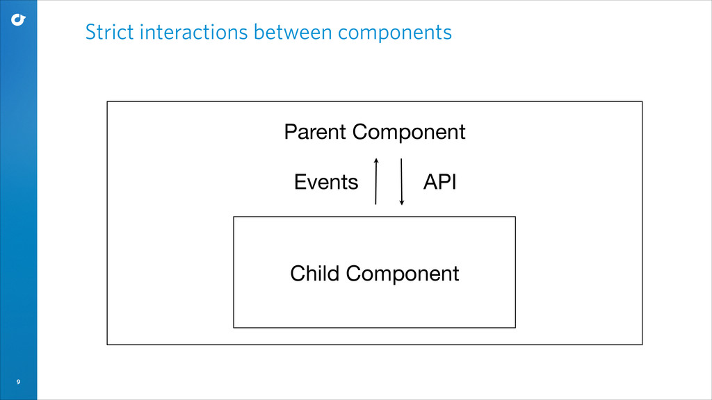 9 Strict interactions between components Child ...