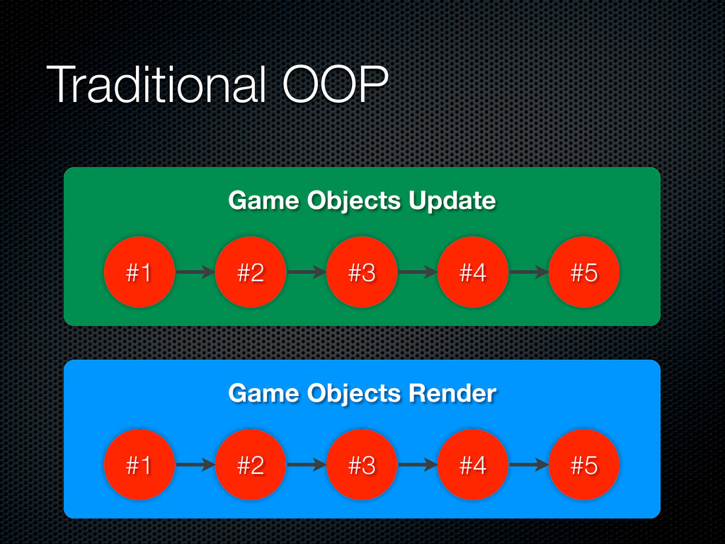Traditional OOP Game Objects Update #1 #2 #3 #4...