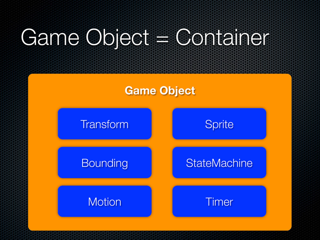 Game Object = Container Game Object Transform B...
