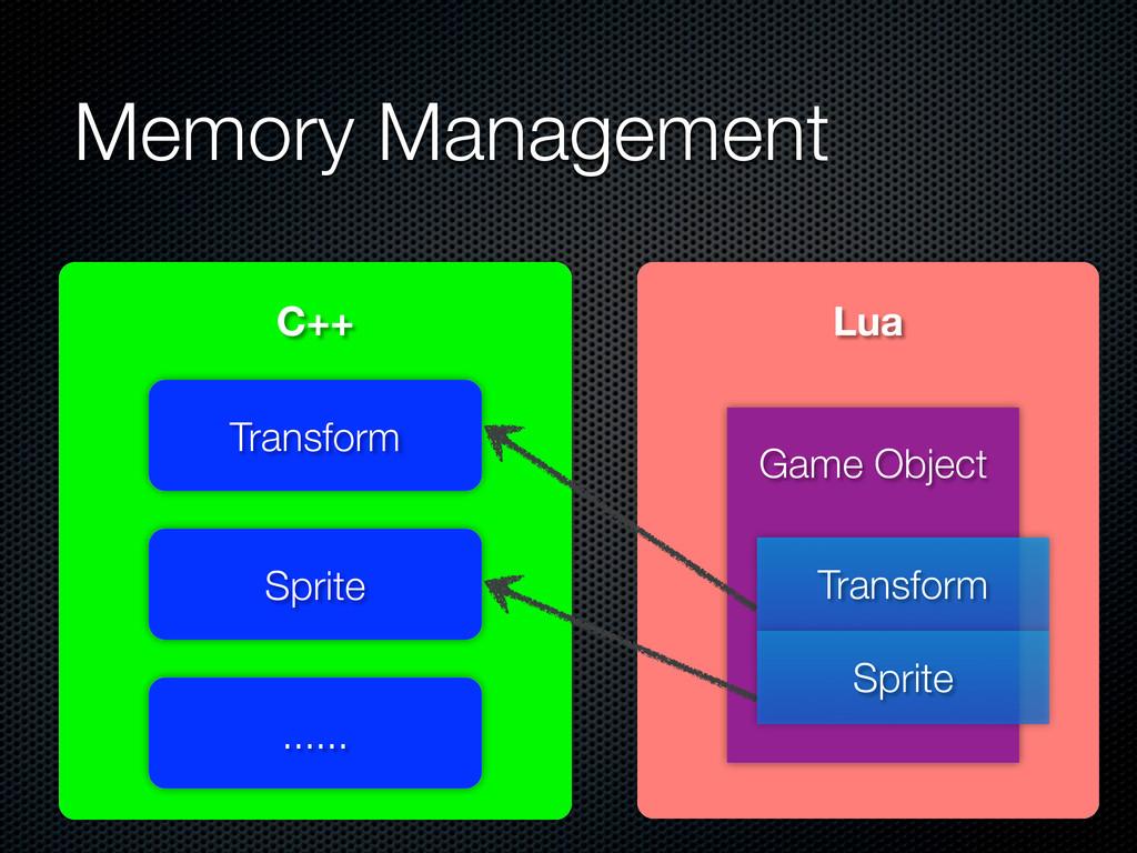 Memory Management C++ Transform Sprite ...... L...