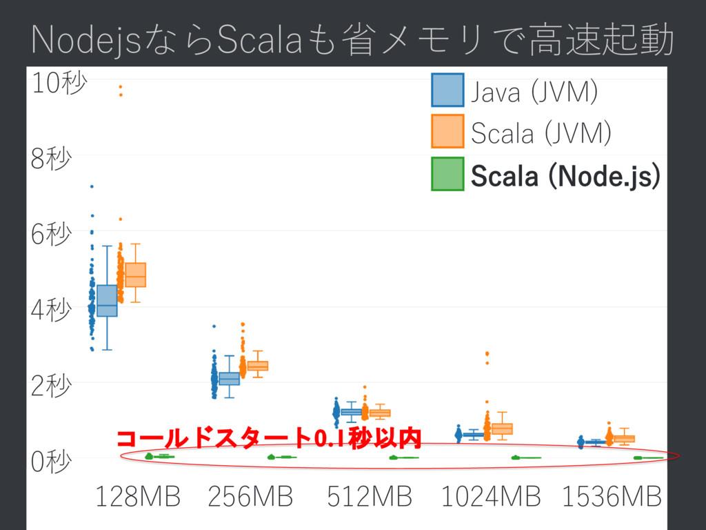 NodejsならScalaも省メモリで高速起動 128MB 256MB 512MB 1024M...