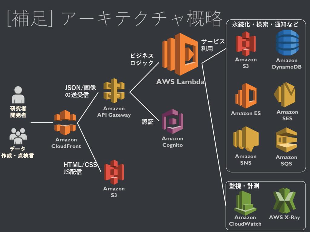 [補足] アーキテクチャ概略 AWS Lambda Amazon S3 Amazon Dyna...