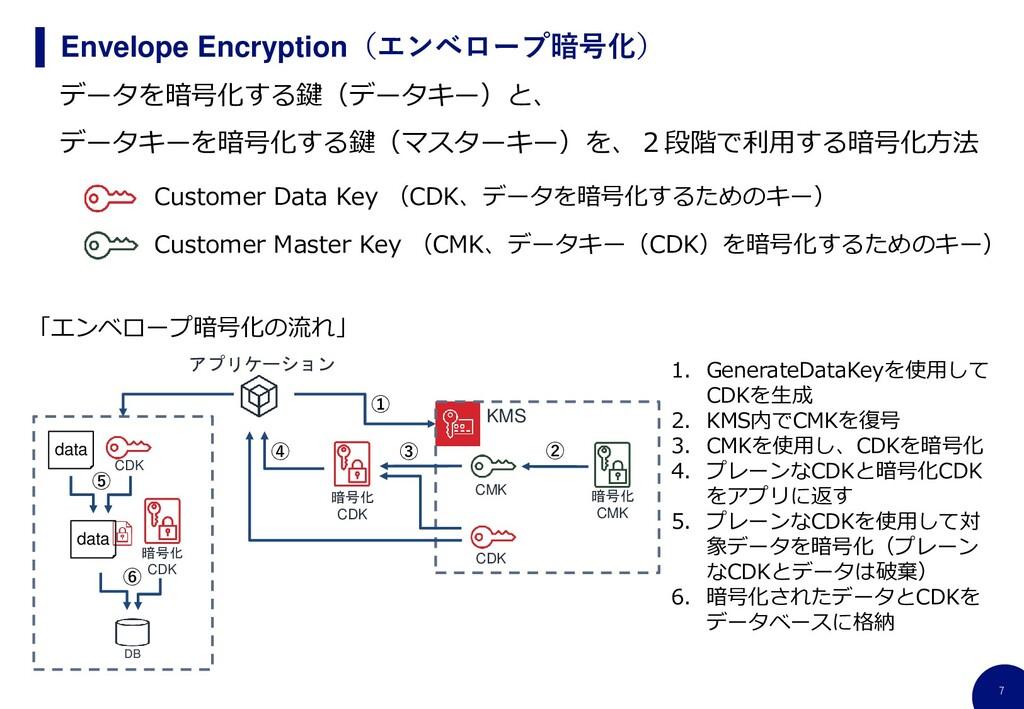 7 Envelope Encryption(エンベロープ暗号化) data アプリケーション ...