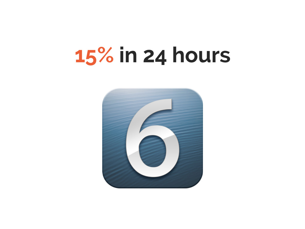 15% in 24 hours