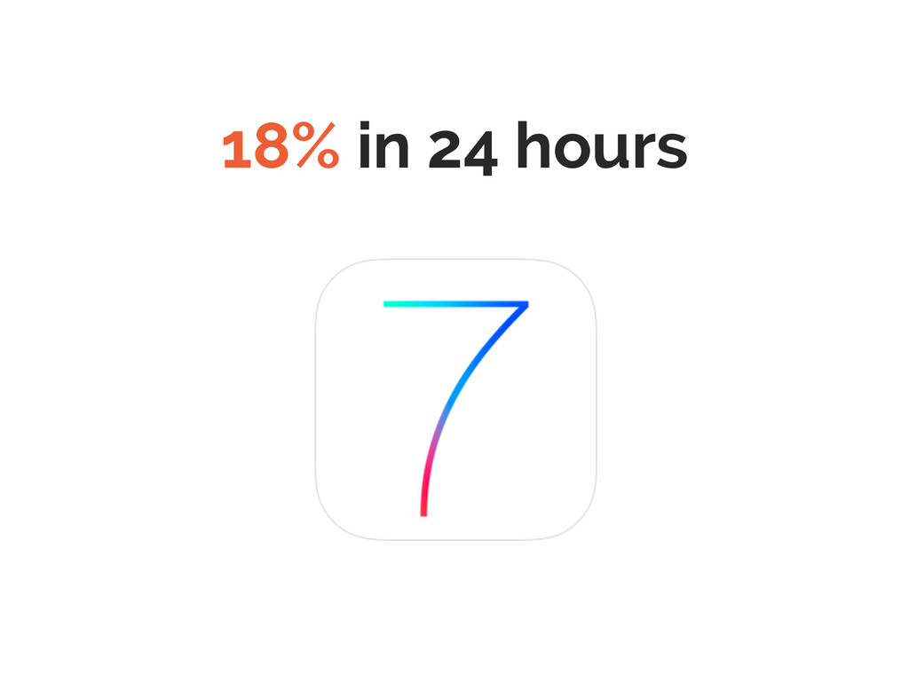 18% in 24 hours