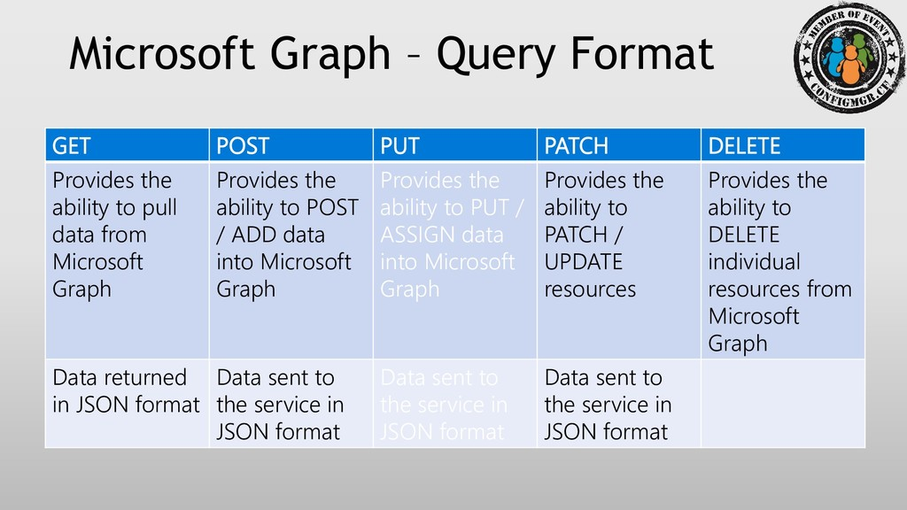 Microsoft Graph – Query Format REST requests us...