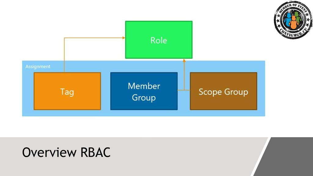 Overview RBAC