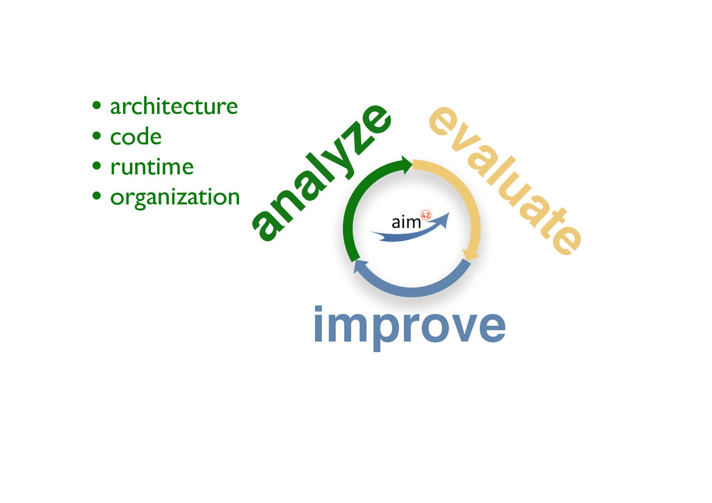 analyze evaluate improve • architecture • code ...