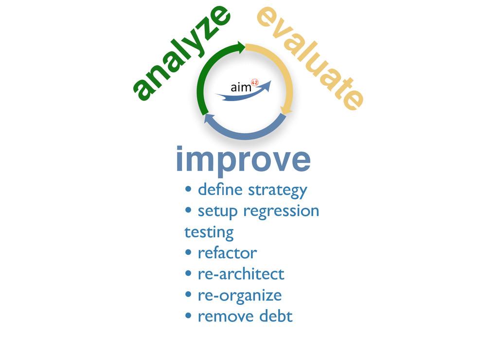 analyze evaluate improve • define strategy • set...