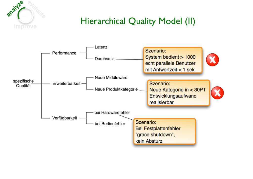 analyze evaluate improve Hierarchical Quality M...