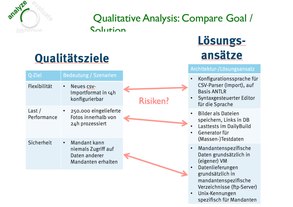analyze evaluate improve Qualitative Analysis: ...