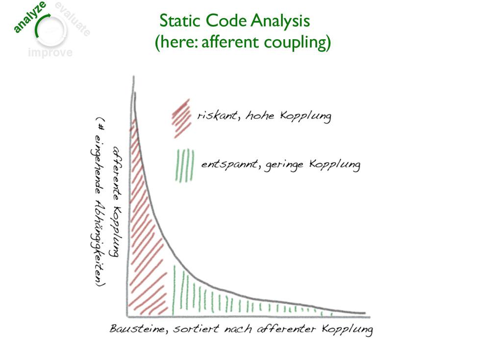 analyze evaluate improve Static Code Analysis (...