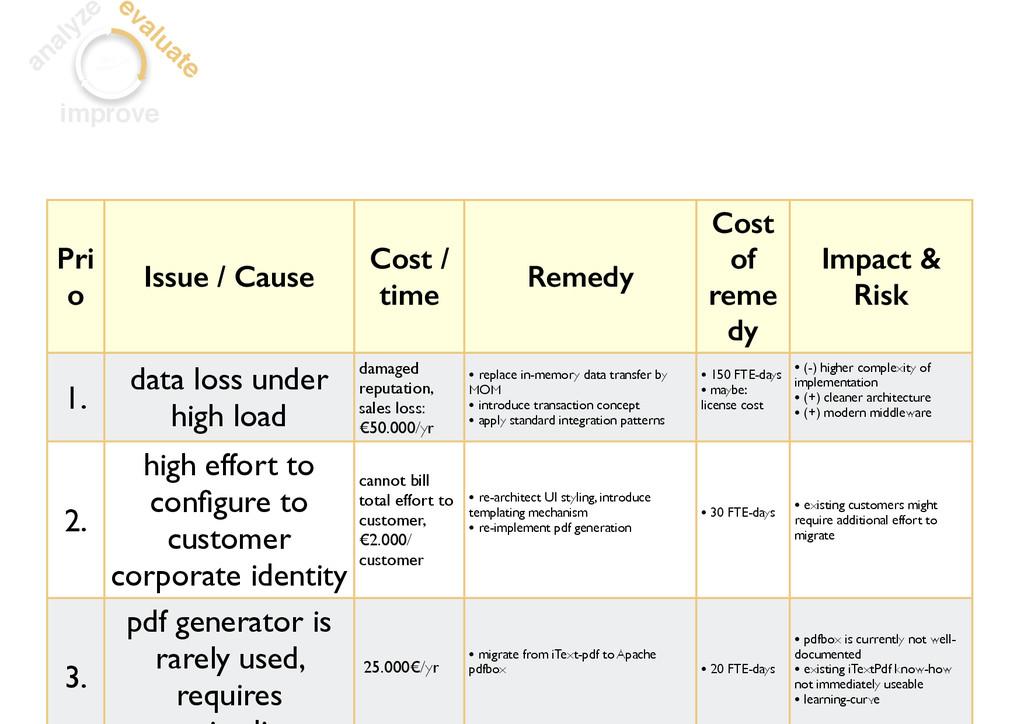 analyze evaluate improve Pri o Issue / Cause Co...