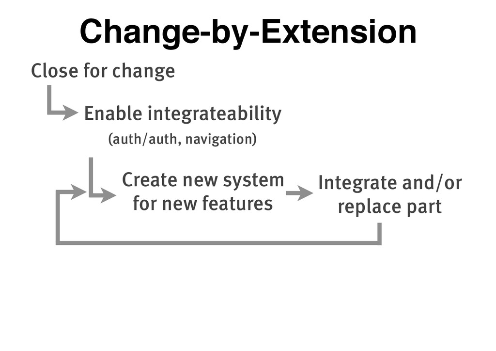 Close for change Enable integrateability (auth/...