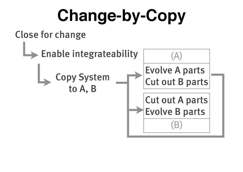 (A) (B) Close for change Enable integrateabilit...