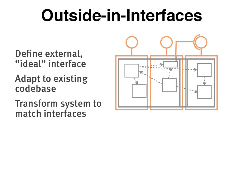 "Define external, ""ideal"" interface Adapt to exi..."