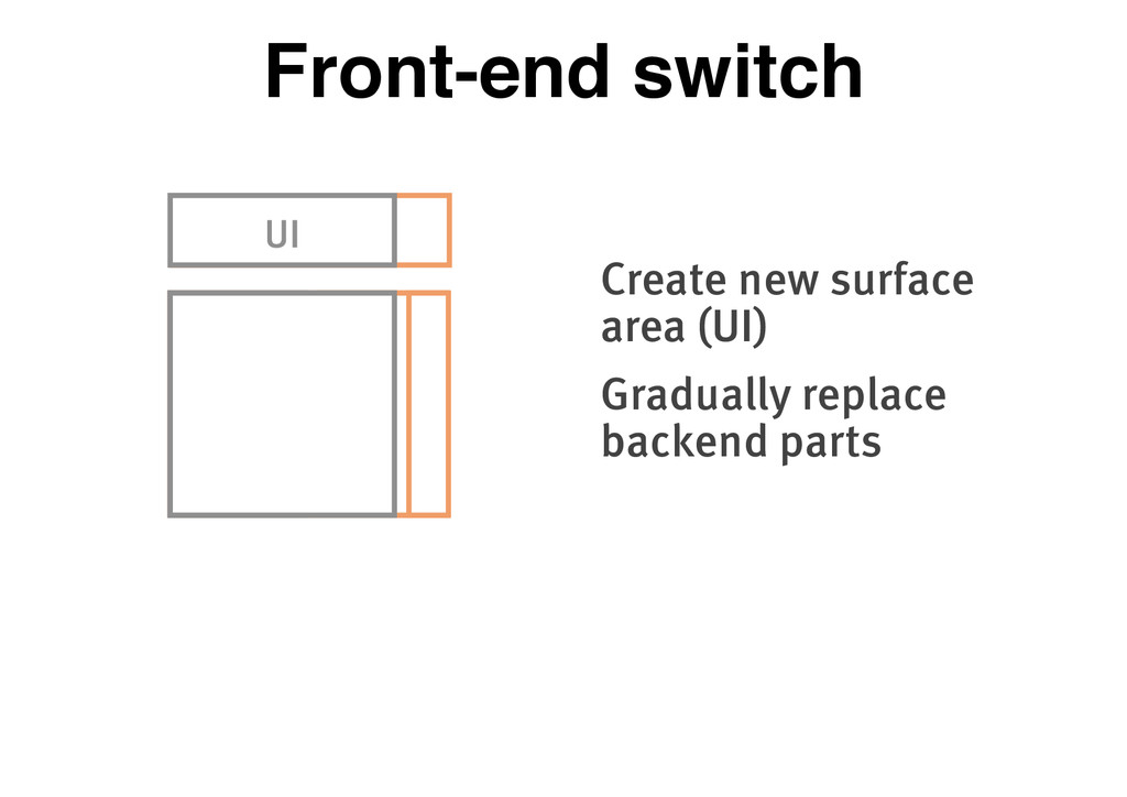 Front-end switch UI UI Create new surface area ...