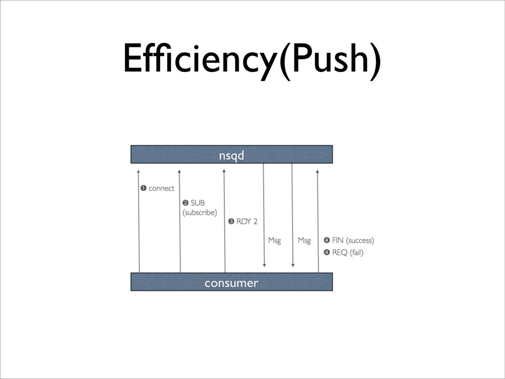 Efficiency(Push)