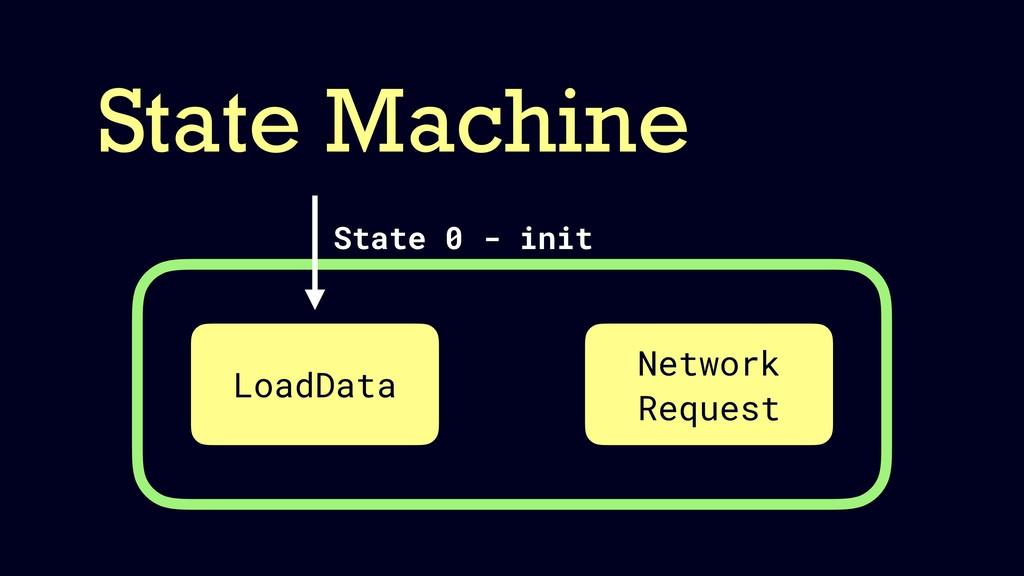 State Machine LoadData Network Request State 0 ...