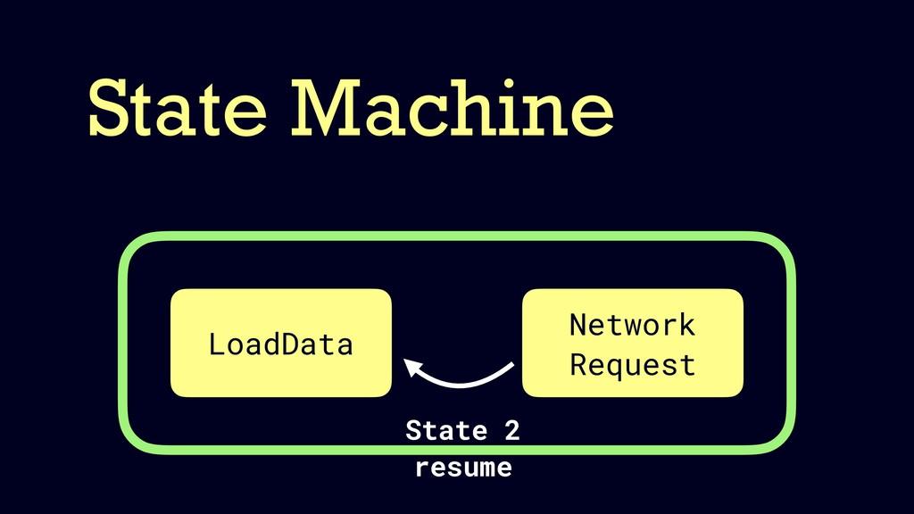 State Machine LoadData Network Request State 2 ...