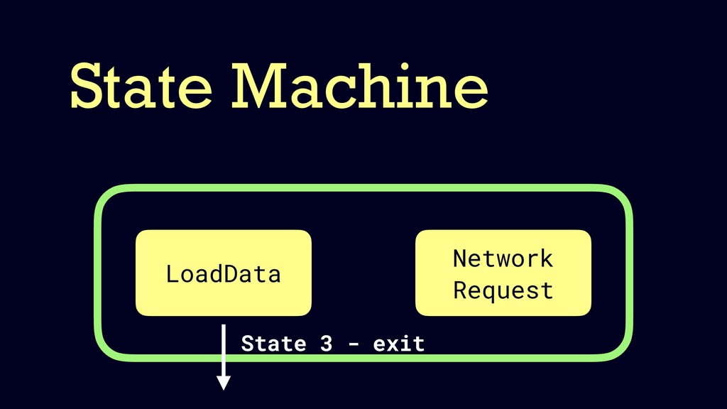 State Machine LoadData Network Request State 3 ...