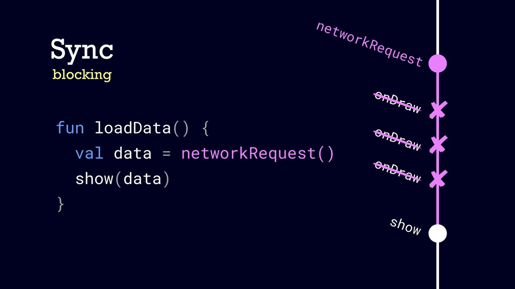 Sync blocking fun loadData() { val data = netwo...