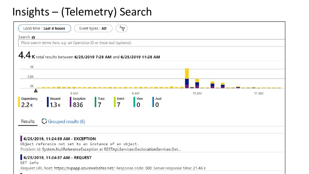 Insights – (Telemetry) Search