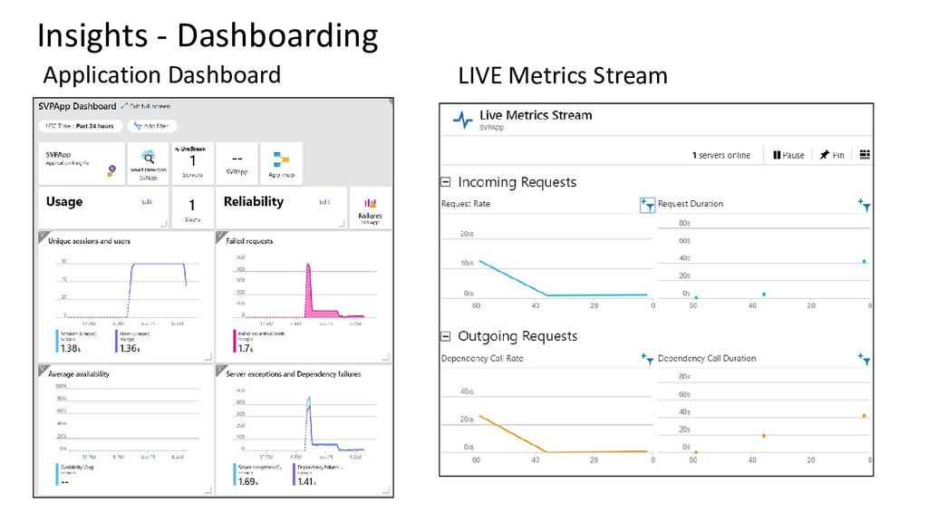 Insights - Dashboarding Application Dashboard L...