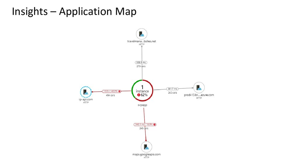 Insights – Application Map