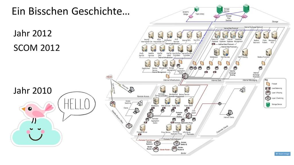 Ein Bisschen Geschichte… Jahr 2012 SCOM 2012 Ja...