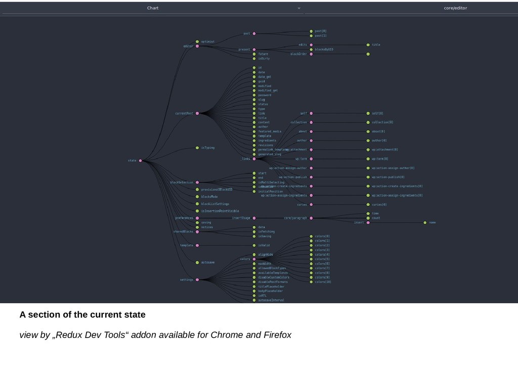 """A section of the current state view by """"Redux D..."""