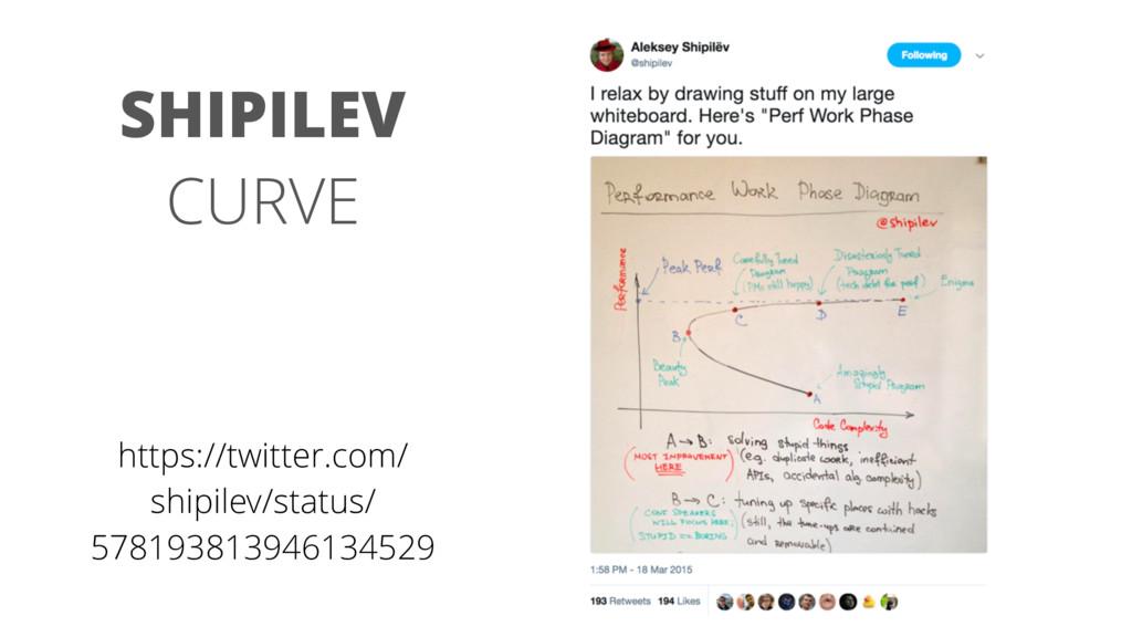 SHIPILEV CURVE https://twitter.com/ shipilev/st...