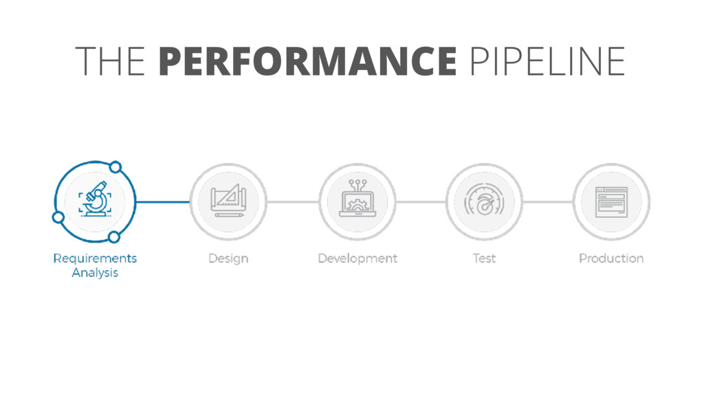 THE PERFORMANCE PIPELINE
