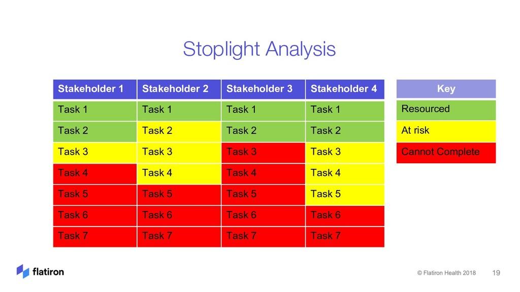 Stoplight Analysis Stakeholder 1 Stakeholder 2 ...
