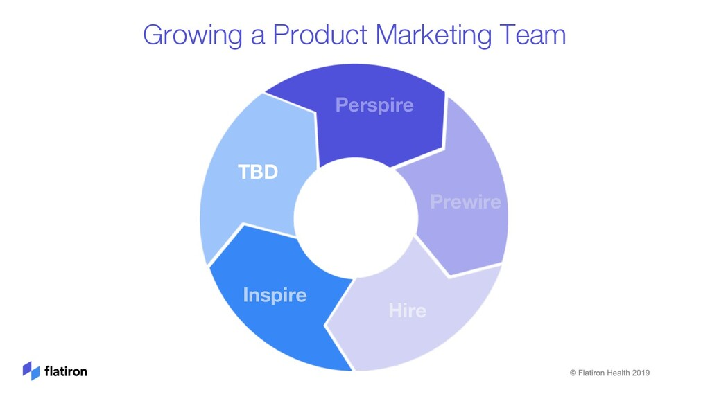 Growing a Product Marketing Team Perspire Prewi...