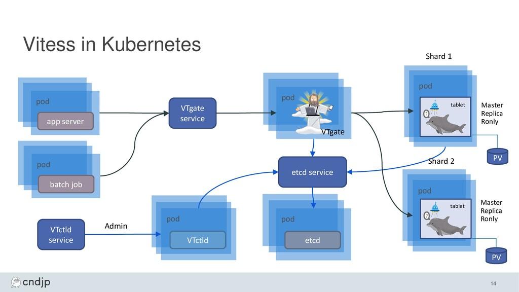 Vitess in Kubernetes 14 pod pod app server pod ...