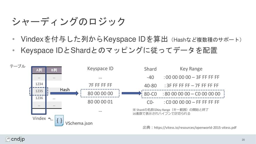 シャーディングのロジック 20 Shard -40 40-80 80-C0 C0- Keysp...