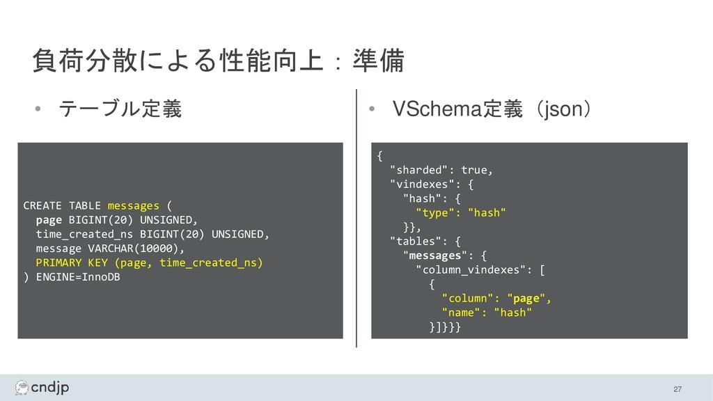 負荷分散による性能向上:準備 • テーブル定義 • VSchema定義(json) 27 CR...