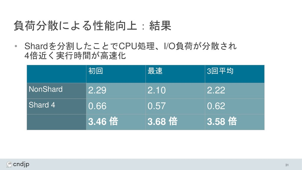 負荷分散による性能向上:結果 • Shardを分割したことでCPU処理、I/O負荷が分散され ...