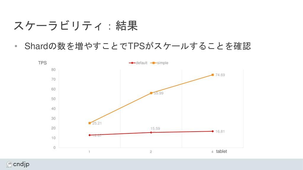 スケーラビリティ:結果 • Shardの数を増やすことでTPSがスケールすることを確認 12....