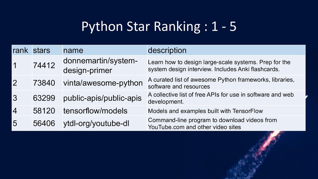 Python Star Ranking : 1 - 5 rank stars name des...