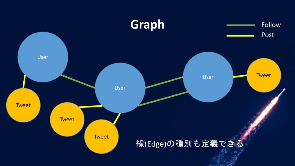 Graph User User User Tweet Tweet Tweet Tweet 線(...
