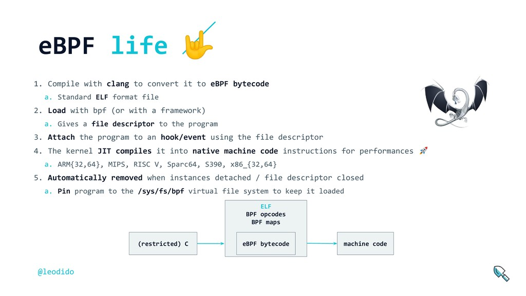 ELF BPF opcodes BPF maps 1. Compile with clang ...
