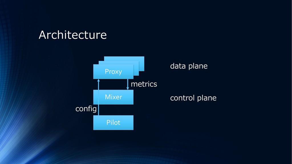 Proxy Proxy Architecture Proxy Mixer Pilot conf...