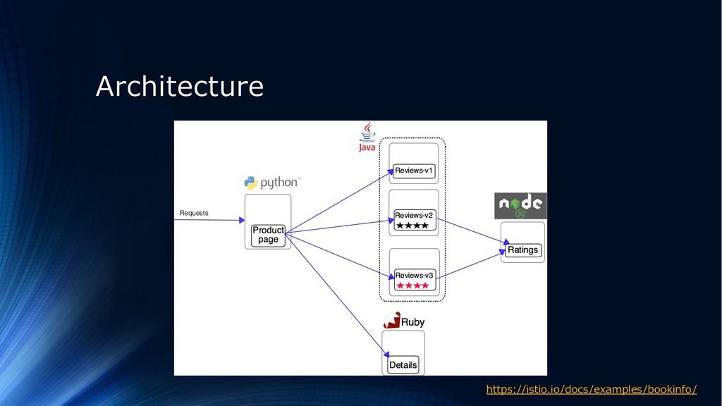Architecture https://istio.io/docs/examples/boo...