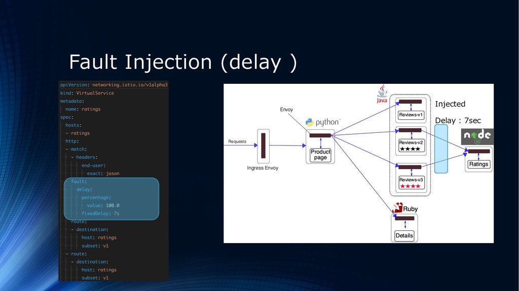 Fault Injection (delay ) Injected Delay : 7sec