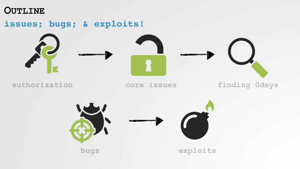 issues; bugs; & exploits! OUTLINE authorization...
