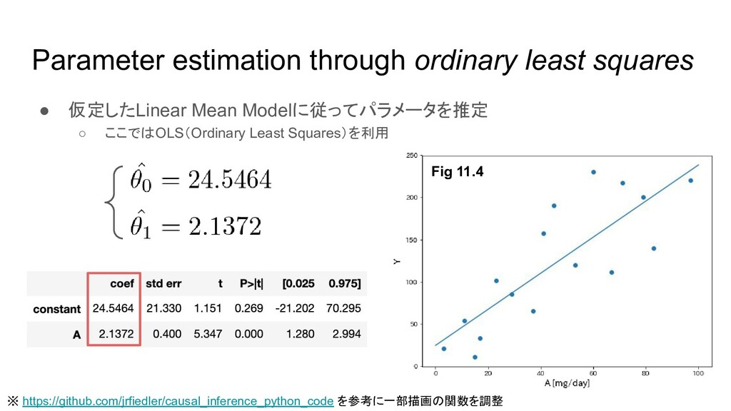 Parameter estimation through ordinary least squ...